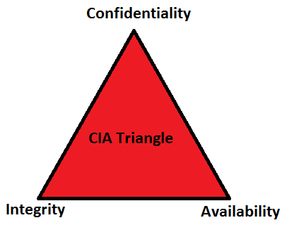 Threesome security confidentiality integrity availability